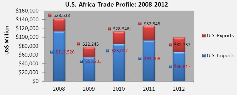 img agoa chart trade 2008 2012