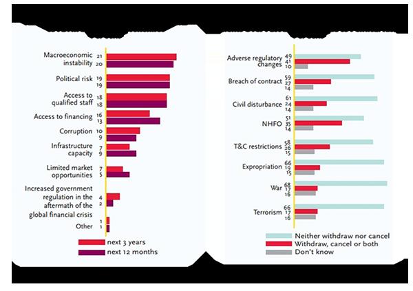 img graphs FDI survey 2013small