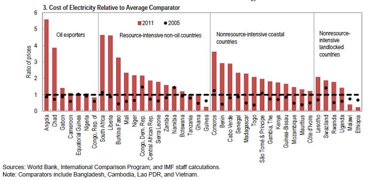img chart IMF-2015-electricity