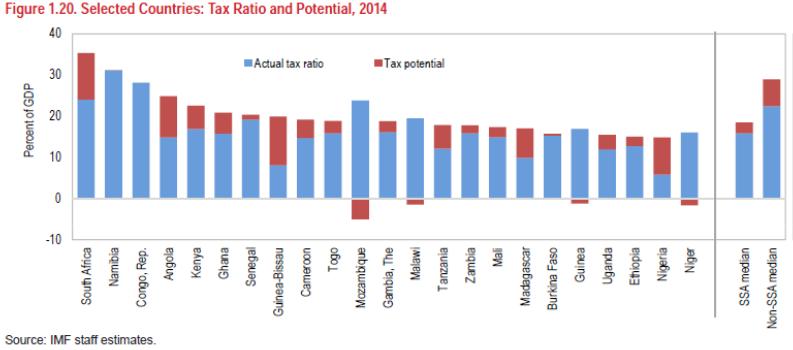 img chart IMF-2015-tax