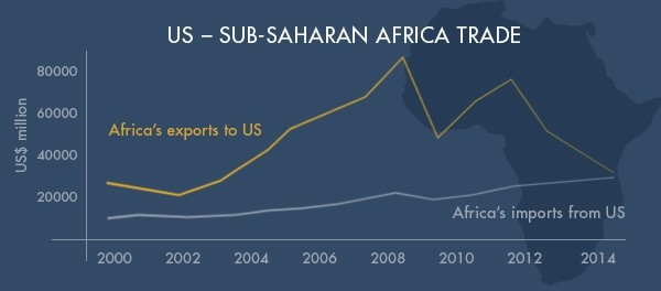 Data sourced from agoa.info