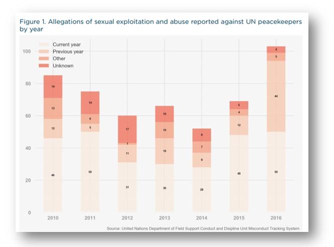 Peacekeeping Sexual assult figure 1.1jpg